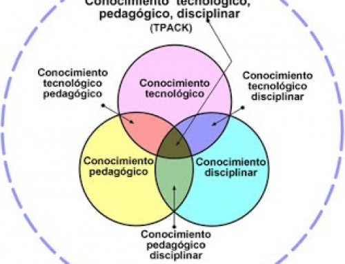 Metodologia TPACK